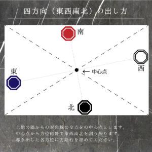 方除石埋め方説明四方向